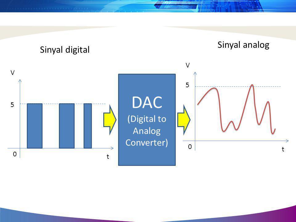 V t 5 0 V t 5 0 Sinyal analog Sinyal digital DAC (Digital to Analog Converter)