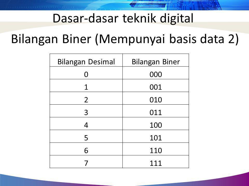 Dasar-dasar teknik digital Bilangan Biner (Mempunyai basis data 2) Bilangan DesimalBilangan Biner 0000 1001 2010 3011 4100 5101 6110 7111