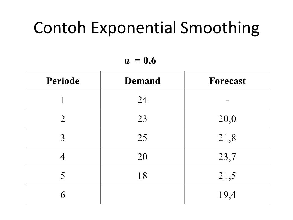 Contoh Exponential Smoothing PeriodeDemandForecast 124- 22320,0 32521,8 42023,7 51821,5 6 19,4 α = 0,6