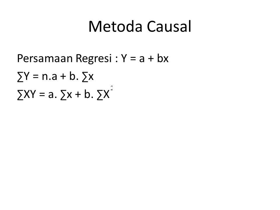 Metoda Causal Persamaan Regresi : Y = a + bx ∑Y = n.a + b. ∑x ∑XY = a. ∑x + b. ∑X