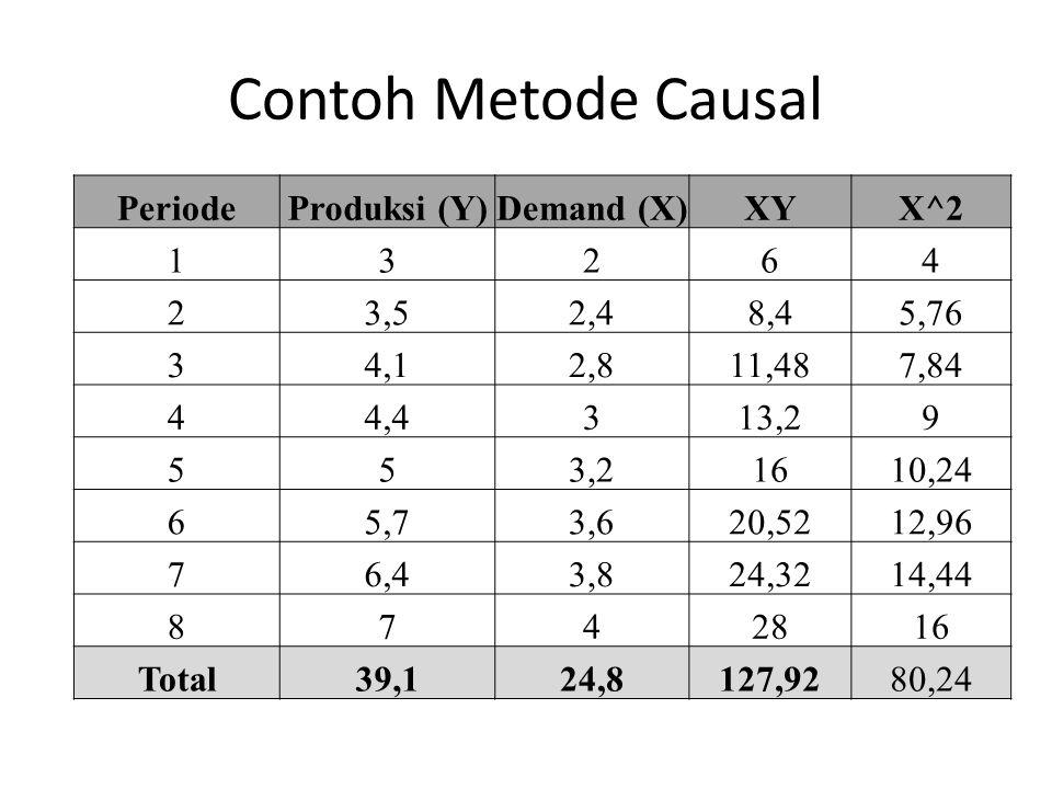 Contoh Metode Causal PeriodeProduksi (Y)Demand (X)XYX^2 13264 23,52,48,45,76 34,12,811,487,84 44,4313,29 553,21610,24 65,73,620,5212,96 76,43,824,3214