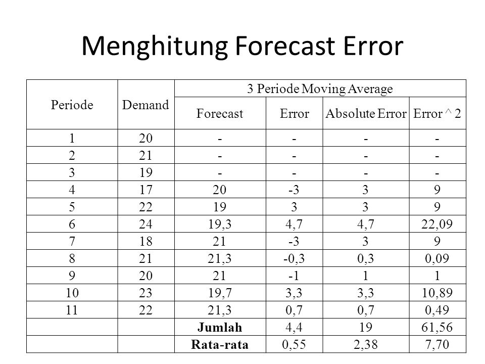Menghitung Forecast Error PeriodeDemand 3 Periode Moving Average ForecastErrorAbsolute ErrorError ^ 2 120---- 221---- 319---- 41720-339 52219339 62419,34,7 22,09 71821-339 82121,3-0,30,30,09 9202111 102319,73,3 10,89 112221,30,7 0,49 Jumlah4,41961,56 Rata-rata0,552,387,70