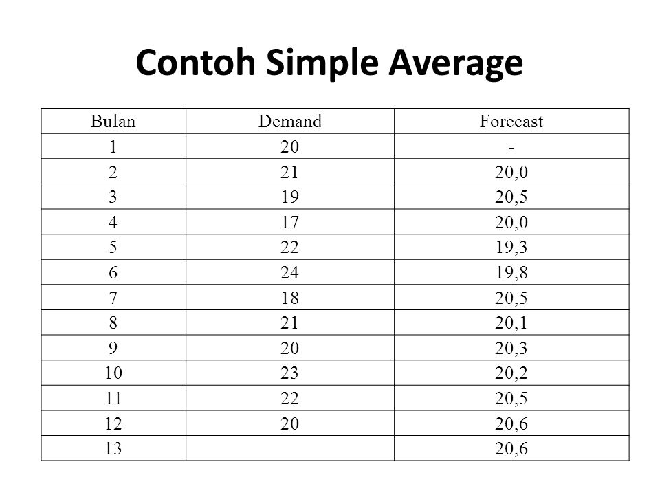 Contoh Simple Average BulanDemandForecast 120- 22120,0 31920,5 41720,0 52219,3 62419,8 71820,5 82120,1 92020,3 102320,2 112220,5 122020,6 13 20,6