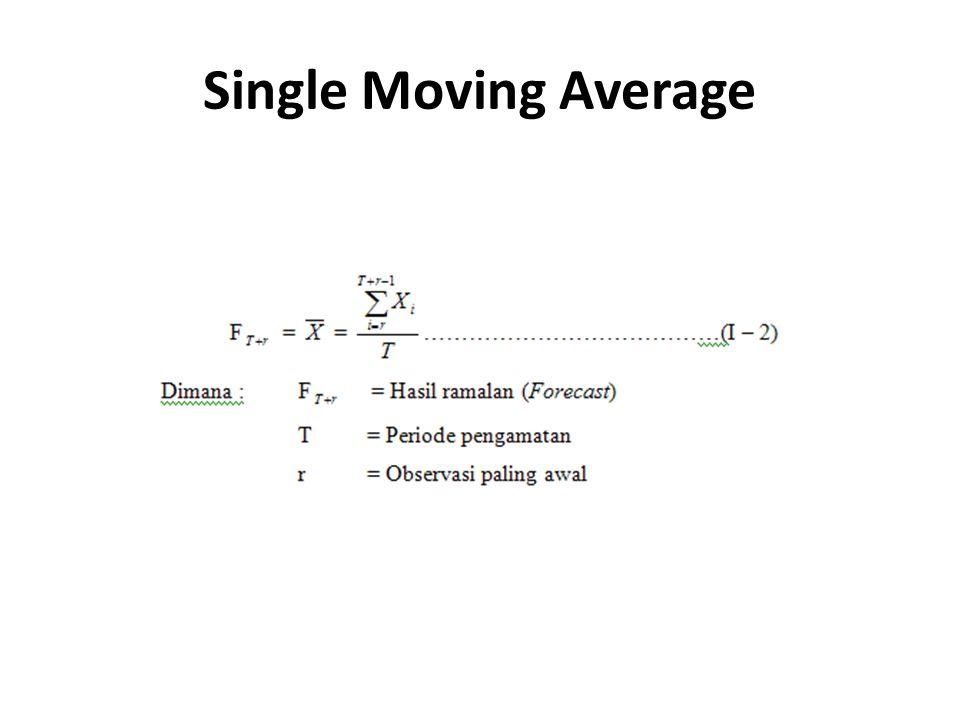 Contoh Single Moving Average BulanDemandForecast (3 Bulan Moving) 120- 221- 319- 41720,0 52219,0 62419,3 71821,0 82121,3 92021,0 102319,7 112221,3 122021,7 13 21,7