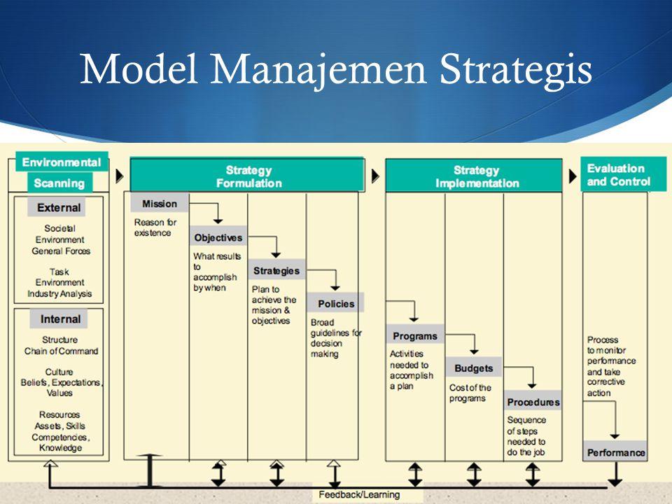 Model Manajemen Strategis