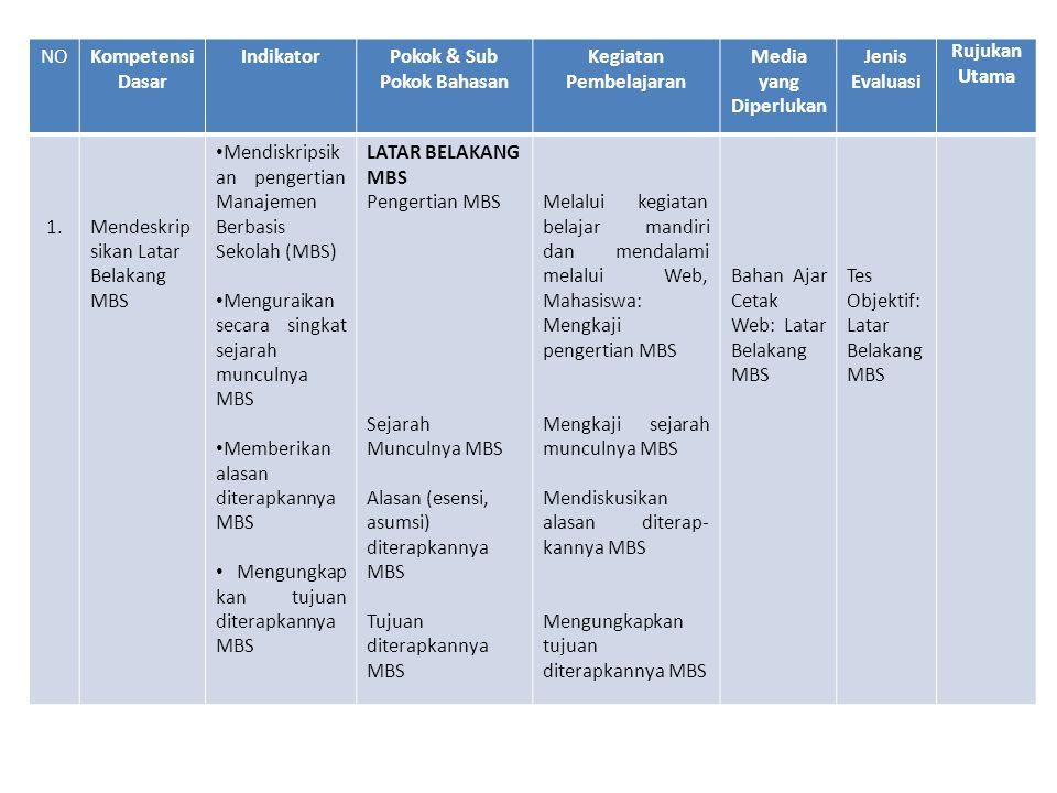 2.Menguraika n Konsep Dasar MBS • Memaparkan hubungan MBS dan peningkatan mutu pendidikan dengan menguraikan perbedaan antara pola manajemen pendidikan lama dengan yang baru • Menguraikan prinsip-prinsip MBS • Menguraikan karakteristik MBS KONSEP DASAR MBS MBS dan Pening-katan Mutu Pendidikan Prinsip MBS Partisipatif Transparansi Akuntabilitas Karakteristik MBS Melalui kegiatan TTM, mandiri dan mendalami melalui Web, mahasiswa: • Mendiskusikan hubungan MBS dan Peningkatan Mutu Pendidikan di sekolah • Mengkaji dan mendiskusikan prinsip-prinsip MBS secara TTM dan mengamati video secara mandiri tentang prinsip- prinsip MBS Menguraikan dan mendiskusikan karakteristik MBSMengkaji fungsi- fungsi manajemen yang didesentra- lisasikan di sekolah Bahan Ajar Cetak Web: Konsep Dasar MBS Video (1) *) Tes Objektif: Konsep Dasar MBS Tugas: Membuat Makalah tentang MBS dan Peningkata n Mutu Pendidikan di Sekolah.
