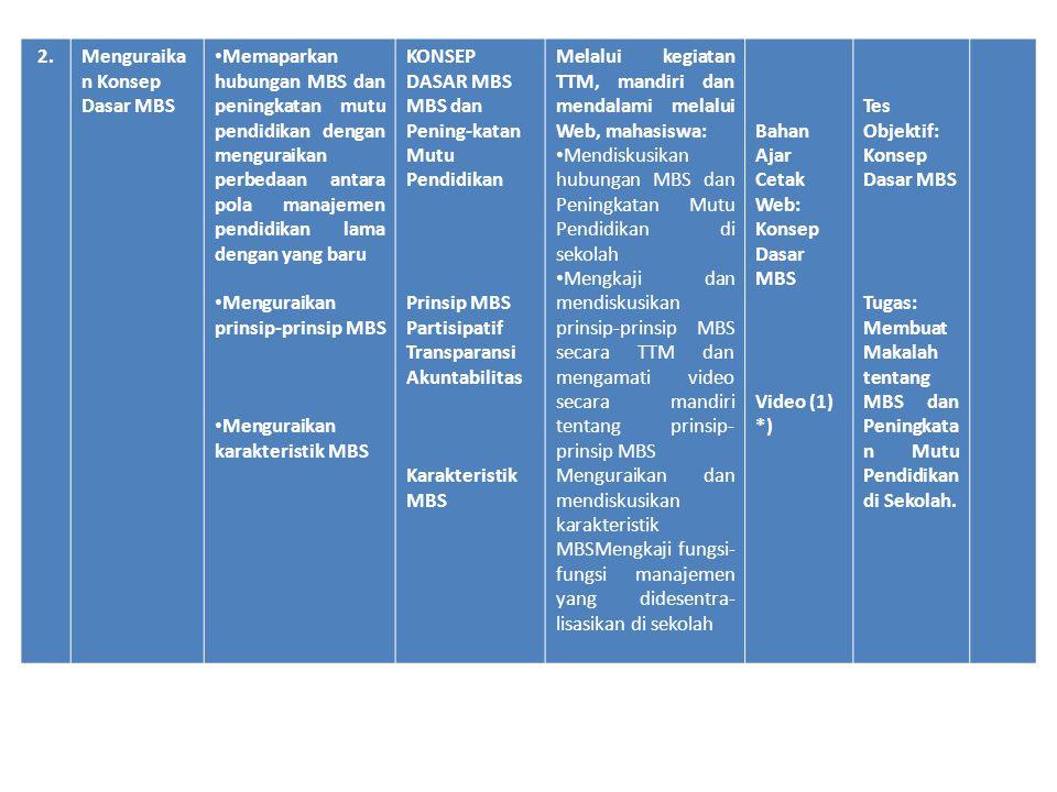 • Mendeskripsikan fungsi-fungsi manajemen yang dapat diterapkan di sekolah dalam kerangka MBS • Mendeskripsikan SPM sebagai Tolak Ukur Pencapaian MBS Fungsi-fungsi Manajemen: Pengelolaan Proses Belajar Mengajar Perencanaan dan Evaluasi Pengelolaan Kurikulum Pengelolaan Ketenagaan Pengelolaan fasilitas (sarana dan prasarana) Pengelolaan Keuangan Pelayanan peserta didik Hubungan Sekolah Masyarakat Standar Pelayanan Minimum (SPM) Mengkaji tentang SPM sebagai tolak ukur pencapa ian MBS