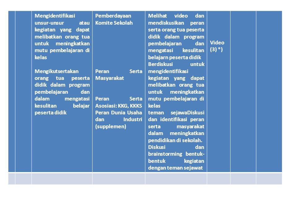 Mengidentifikasi unsur-unsur atau kegiatan yang dapat melibatkan orang tua untuk meningkatkan mutu pembelajaran di kelas Mengikutsertakan orang tua peserta didik dalam program pembelajaran dan dalam mengatasi kesulitan belajar peserta didik Pemberdayaan Komite Sekolah Peran Serta Masyarakat Peran Serta Asosiasi: KKG, KKKS Peran Dunia Usaha dan Industri (supplemen) Melihat video dan mendiskusikan peran serta orang tua peserta didik dalam program pembelajaran dan mengatasi kesulitan belajarn peserta didik Berdiskusi untuk mengidentifikasi kegiatan yang dapat melibatkan orang tua untuk meningkatkan mutu pembelajaran di kelas teman sejawaDiskusi dan identifikasi peran serta masyarakat dalam meningkatkan pendidikan di sekolah.