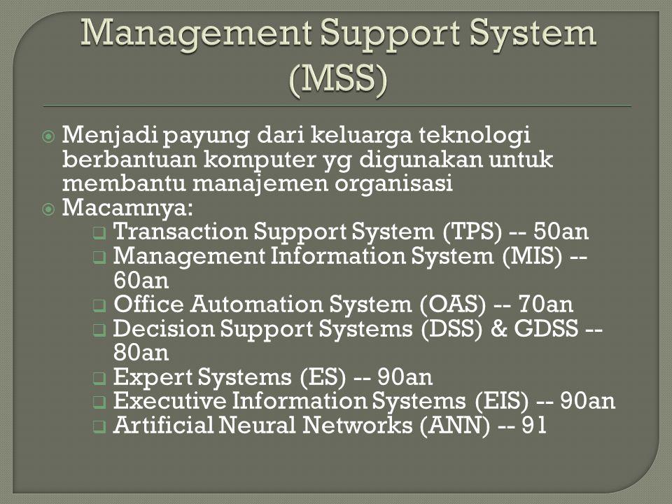  Menjadi payung dari keluarga teknologi berbantuan komputer yg digunakan untuk membantu manajemen organisasi  Macamnya:  Transaction Support System (TPS) -- 50an  Management Information System (MIS) -- 60an  Office Automation System (OAS) -- 70an  Decision Support Systems (DSS) & GDSS -- 80an  Expert Systems (ES) -- 90an  Executive Information Systems (EIS) -- 90an  Artificial Neural Networks (ANN) -- 91