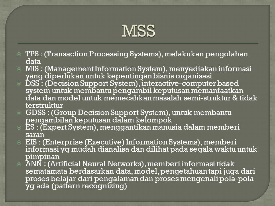  TPS : (Transaction Processing Systems), melakukan pengolahan data  MIS : (Management Information System), menyediakan informasi yang diperlukan untuk kepentingan bisnis organisasi  DSS : (Decision Support System), interactive-computer based system untuk membantu pengambil keputusan memanfaatkan data dan model untuk memecahkan masalah semi-struktur & tidak terstruktur  GDSS : (Group Decision Support System), untuk membantu pengambilan keputusan dalam kelompok  ES : (Expert System), menggantikan manusia dalam memberi saran  EIS : (Enterprise (Executive) Information Systems), memberi informasi yg mudah dianalisa dan dilihat pada segala waktu untuk pimpinan  ANN : (Artificial Neural Networks), memberi informasi tidak sematamata berdasarkan data, model, pengetahuan tapi juga dari proses belajar dari pengalaman dan proses mengenali pola-pola yg ada (pattern recognizing)
