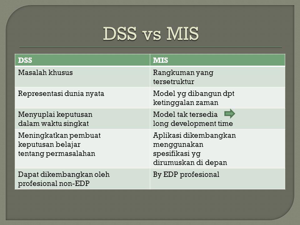 DSSMIS Masalah khususRangkuman yang tersetruktur Representasi dunia nyataModel yg dibangun dpt ketinggalan zaman Menyuplai keputusan dalam waktu singk