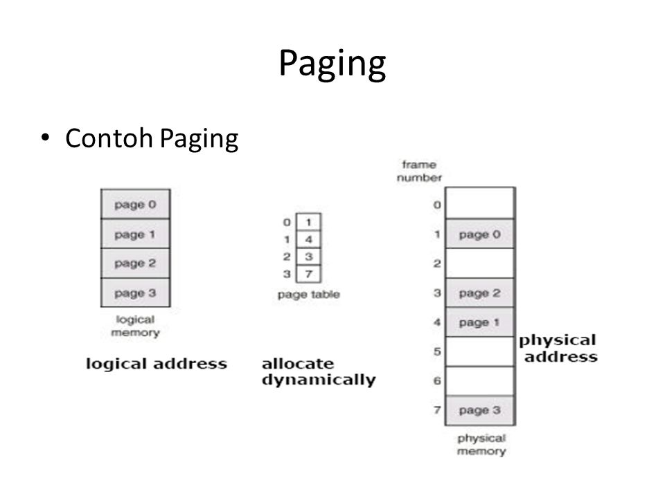 Paging • Contoh Paging