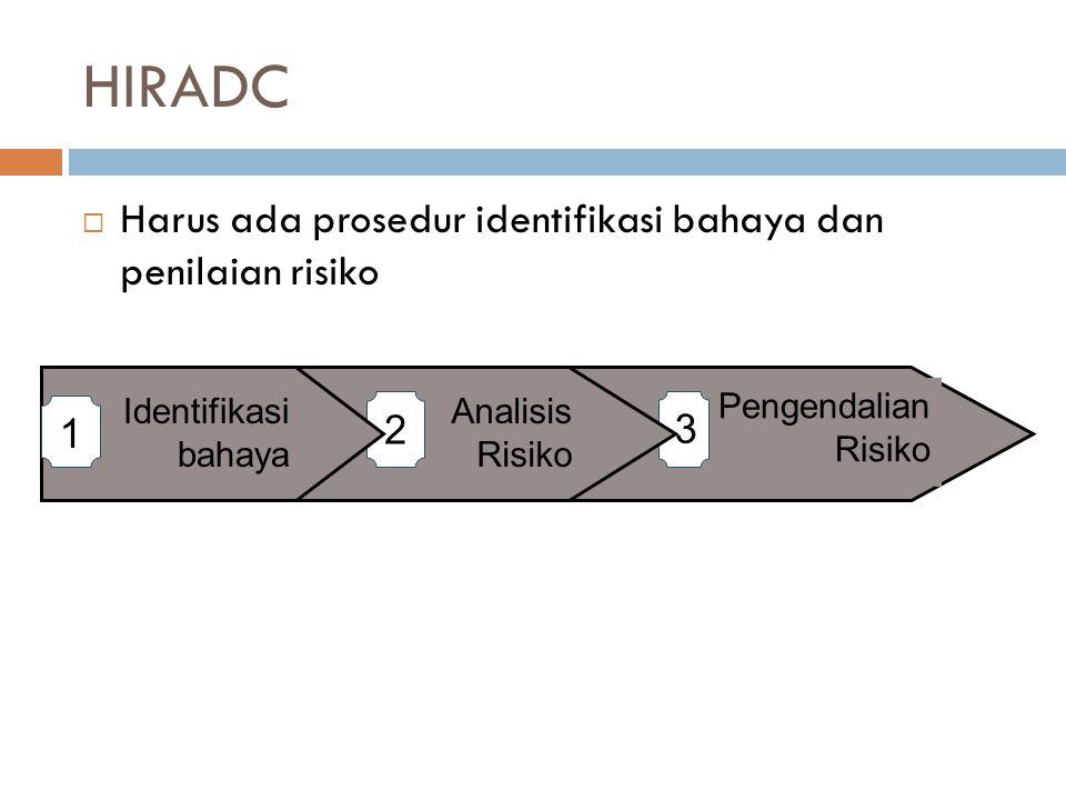 HIRADC  Harus ada prosedur identifikasi bahaya dan penilaian risiko Pengendalian Risiko 3 Analisis Risiko 2 Identifikasi bahaya 1