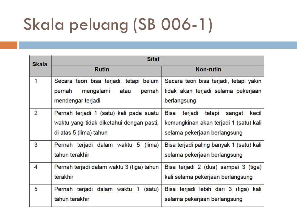 Skala peluang (SB 006-1)