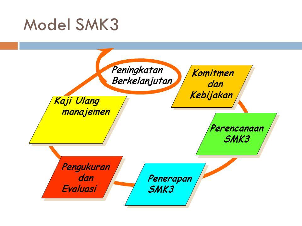 Model SMK3 Peningkatan Berkelanjutan Komitmen dan Kebijakan Perencanaan SMK3 Penerapan SMK3 Pengukuran dan Evaluasi Kaji Ulang manajemen