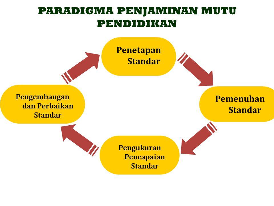 PARADIGMA PENJAMINAN MUTU PENDIDIKAN Penetapan Standar Pemenuhan Standar Pengukuran Pencapaian Standar Pengembangan dan Perbaikan Standar