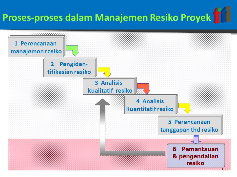 PEMANTAUAN & PENGENDALIAN RESIKO PROYEK FAKULTAS TEKNOLOGI INFORMASIMANAJEMEN PROYEK P/L – IF015 - 3 SKS4 Pengertian:  mengamati resiko yang sudah diidentifikasi,  memonitor resiko yang masih tersisa,  mengidentifikasi resiko-resiko baru  menjalankan rencana tanggapan terhadap resiko dan mengevaluasi efektifitasnya