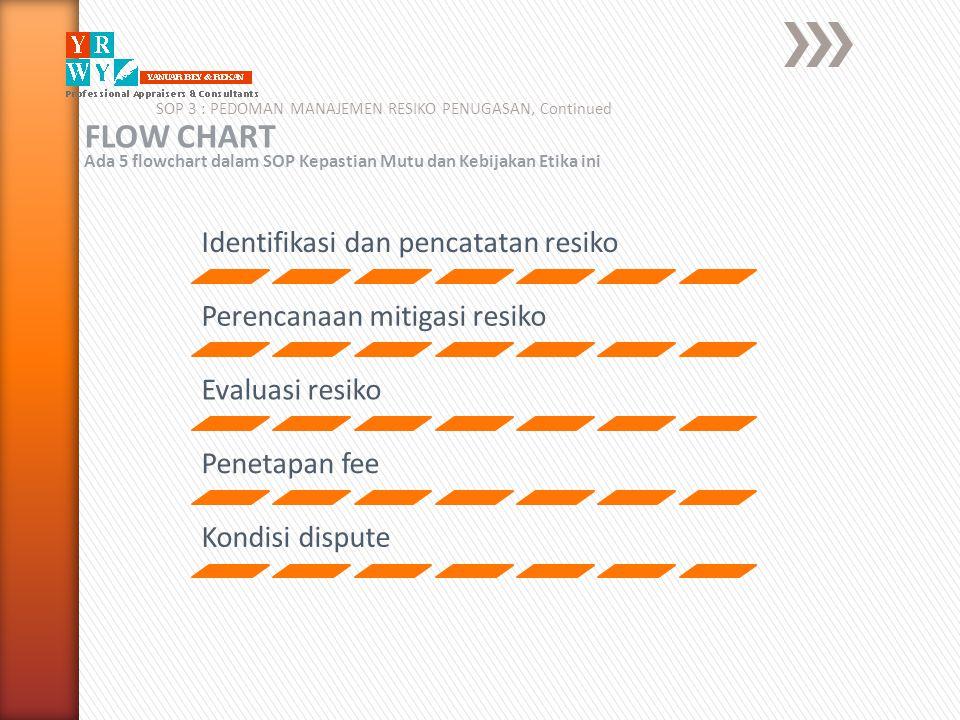 SOP 3 : PEDOMAN MANAJEMEN RESIKO PENUGASAN, Continued FLOW CHART Ada 5 flowchart dalam SOP Kepastian Mutu dan Kebijakan Etika ini Identifikasi dan pen