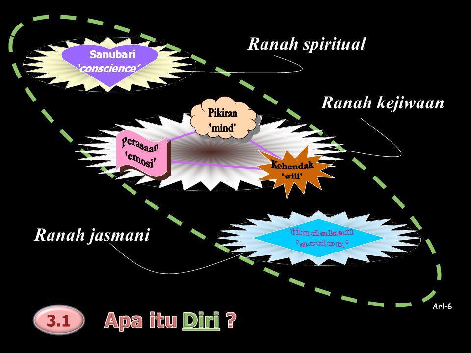 Ranah spiritual Ranah kejiwaan Ranah jasmani Sanubari 'conscience' Arl-6 3.1