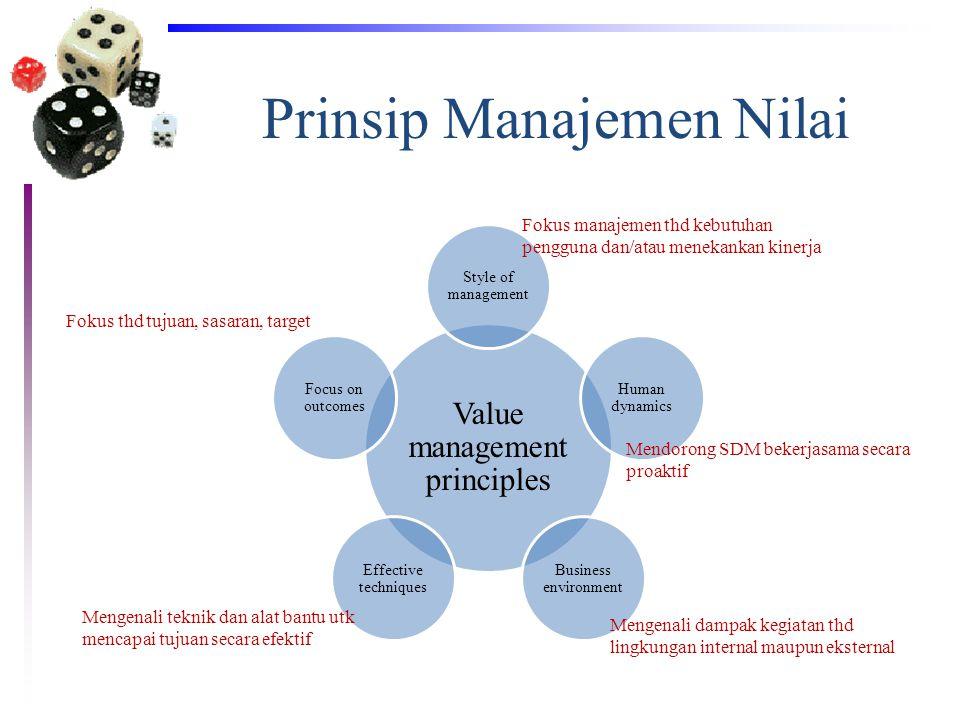 Prinsip Manajemen Nilai Value management principles Style of management Human dynamics Business environment Effective techniques Focus on outcomes Fok