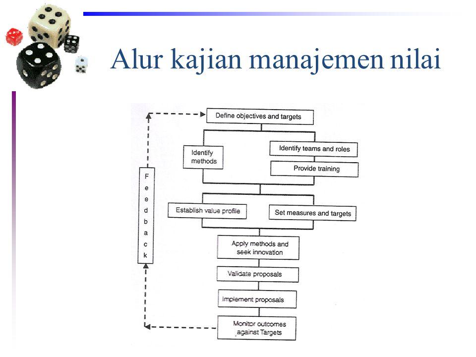 Alur kajian manajemen nilai