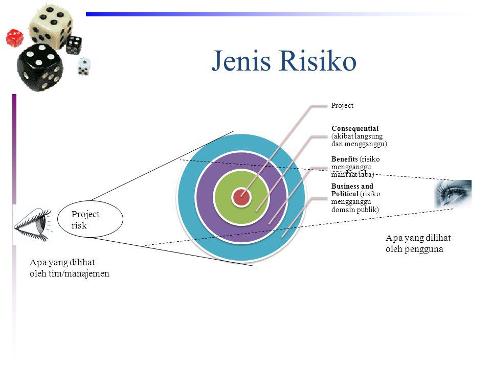 Jenis Risiko Project Consequential (akibat langsung dan mengganggu) Benefits (risiko mengganggu manfaat/laba) Business and Political (risiko menggangg