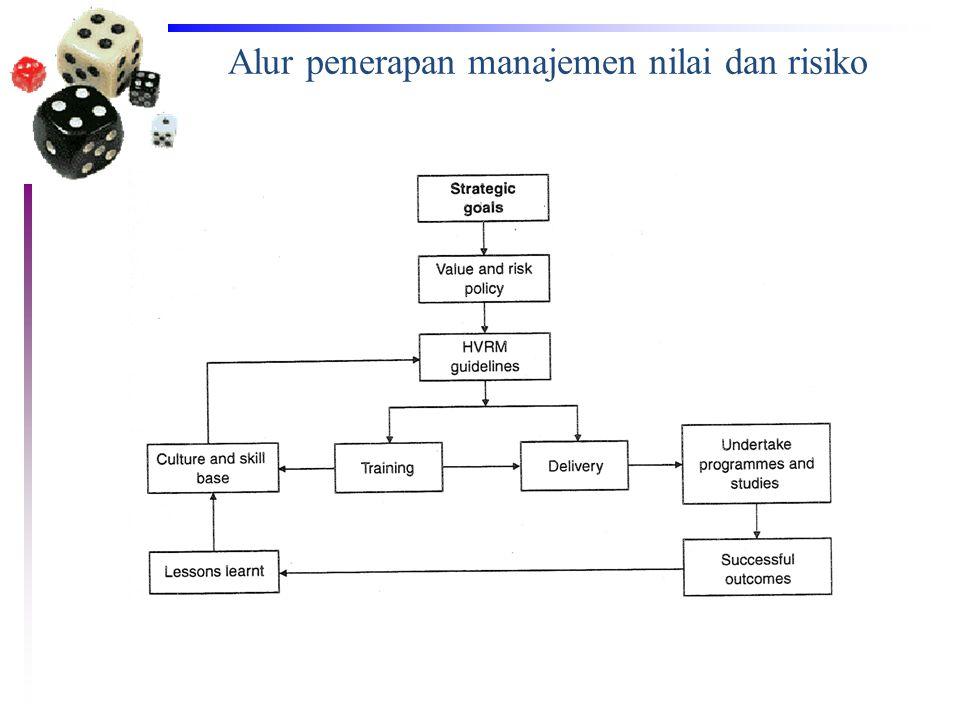 Alur penerapan manajemen nilai dan risiko
