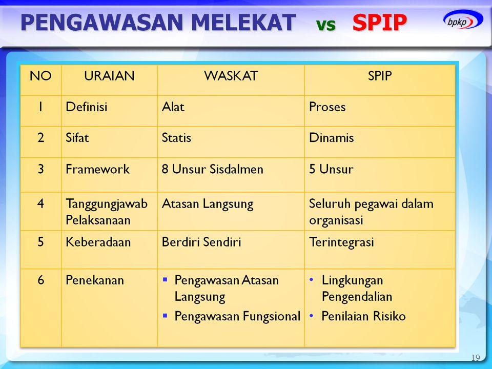 PENGAWASAN MELEKAT vs SPIP 19