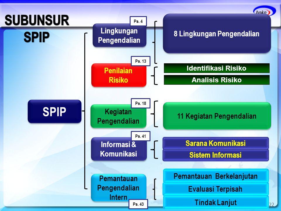 22 SPIP Sarana Komunikasi Sistem Informasi Pemantauan Berkelanjutan Evaluasi Terpisah Tindak Lanjut Lingkungan Pengendalian Ps. 4 Penilaian Risiko Ps.