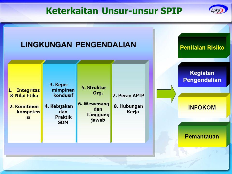 LINGKUNGAN PENGENDALIAN Keterkaitan Unsur-unsur SPIP 1.Integritas & Nilai Etika 2. Komitmen kompeten si 3. Kepe- mimpinan kondusif 4. Kebijakan dan Pr