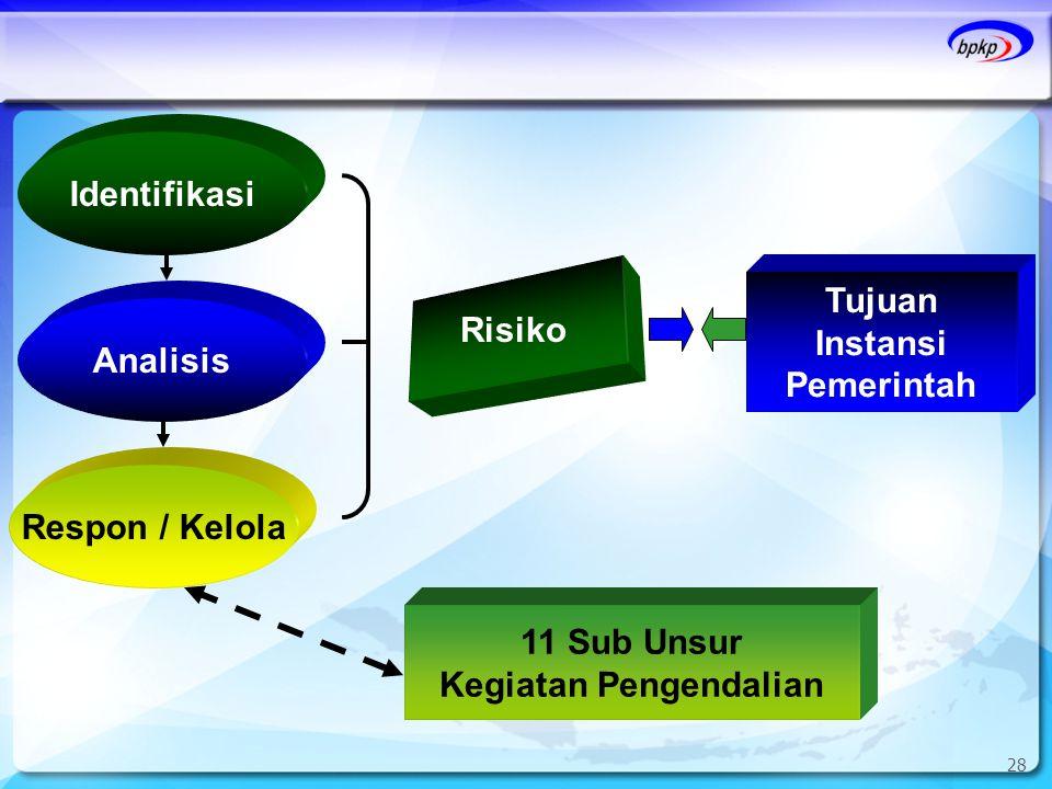 28 Identifikasi Analisis Respon / Kelola Risiko Tujuan Instansi Pemerintah 11 Sub Unsur Kegiatan Pengendalian