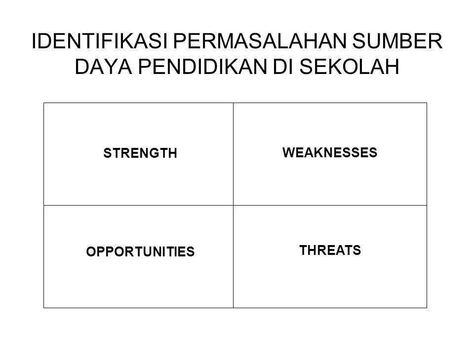 IDENTIFIKASI PERMASALAHAN SUMBER DAYA PENDIDIKAN DI SEKOLAH STRENGTH WEAKNESSES OPPORTUNITIES THREATS