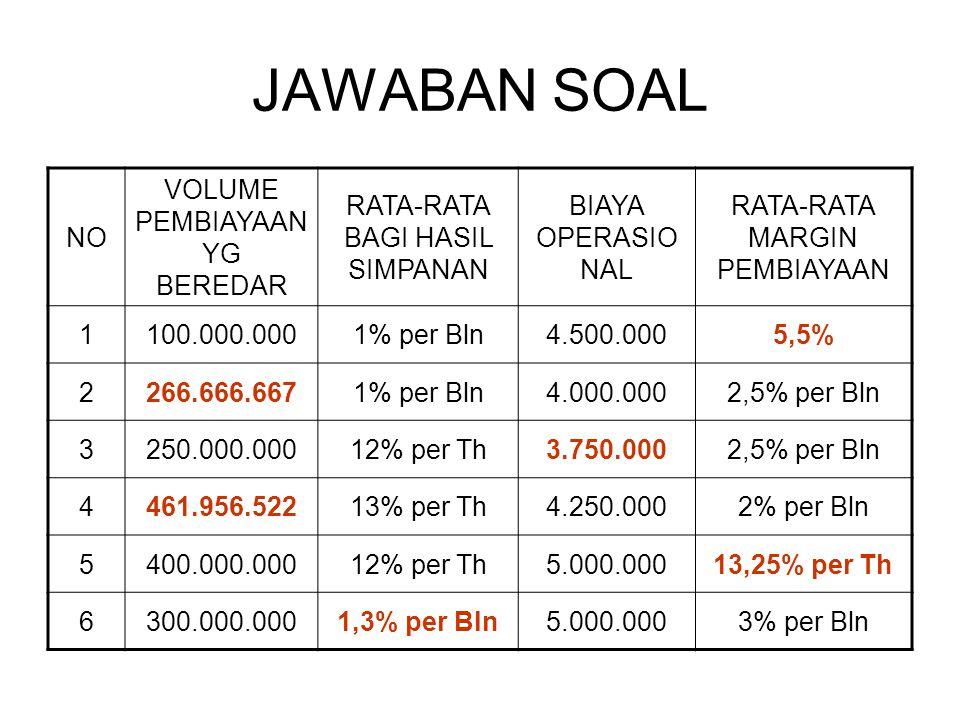 JAWABAN SOAL NO VOLUME PEMBIAYAAN YG BEREDAR RATA-RATA BAGI HASIL SIMPANAN BIAYA OPERASIO NAL RATA-RATA MARGIN PEMBIAYAAN 1100.000.0001% per Bln4.500.