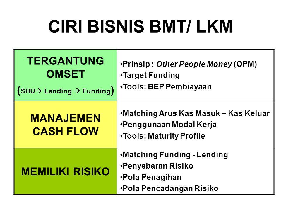CIRI BISNIS BMT/ LKM TERGANTUNG OMSET ( SHU  Lending  Funding ) •Prinsip : Other People Money (OPM) •Target Funding •Tools: BEP Pembiayaan MANAJEMEN