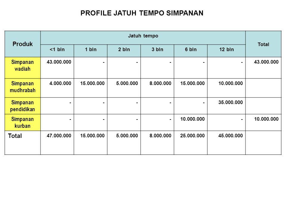 Produk Jatuh tempo Total <1 bln1 bln2 bln3 bln6 bln12 bln Simpanan wadiah 43.000.000----- Simpanan mudhrabah 4.000.00015.000.0005.000.0008.000.00015.0