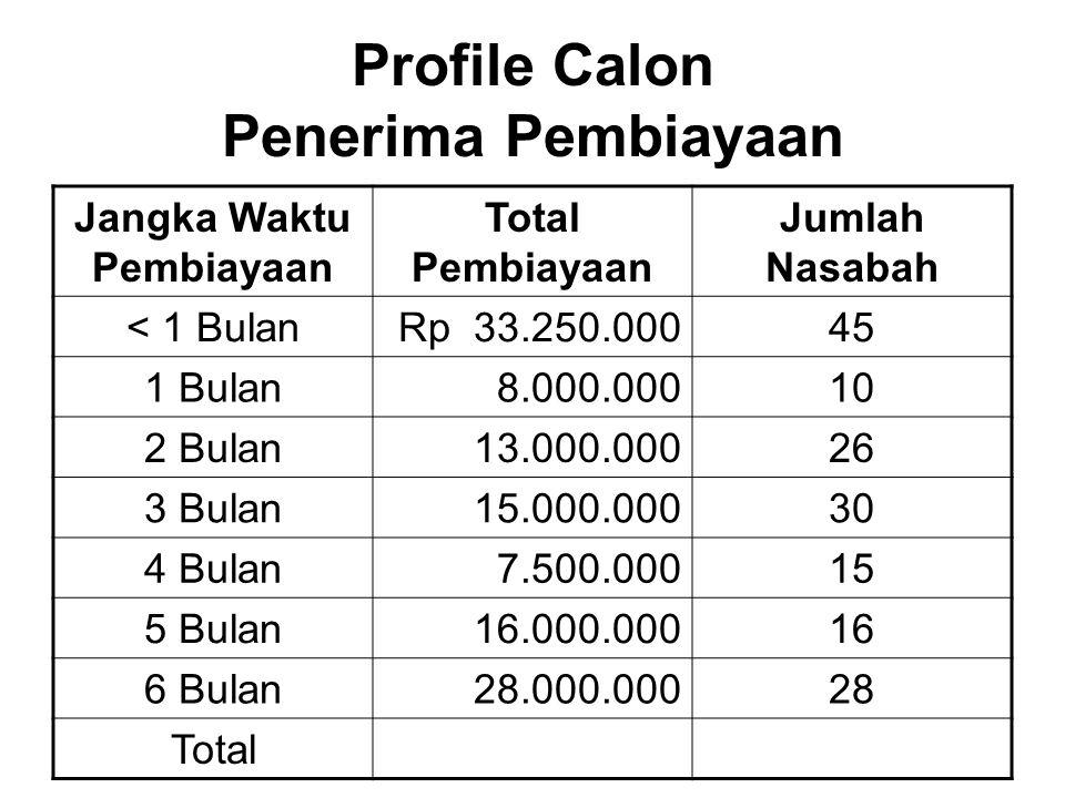Profile Calon Penerima Pembiayaan Jangka Waktu Pembiayaan Total Pembiayaan Jumlah Nasabah < 1 BulanRp 33.250.00045 1 Bulan8.000.00010 2 Bulan13.000.00