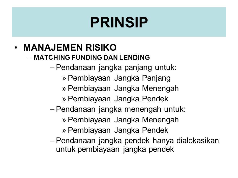 PRINSIP •MANAJEMEN RISIKO –MATCHING FUNDING DAN LENDING –Pendanaan jangka panjang untuk: »Pembiayaan Jangka Panjang »Pembiayaan Jangka Menengah »Pembi