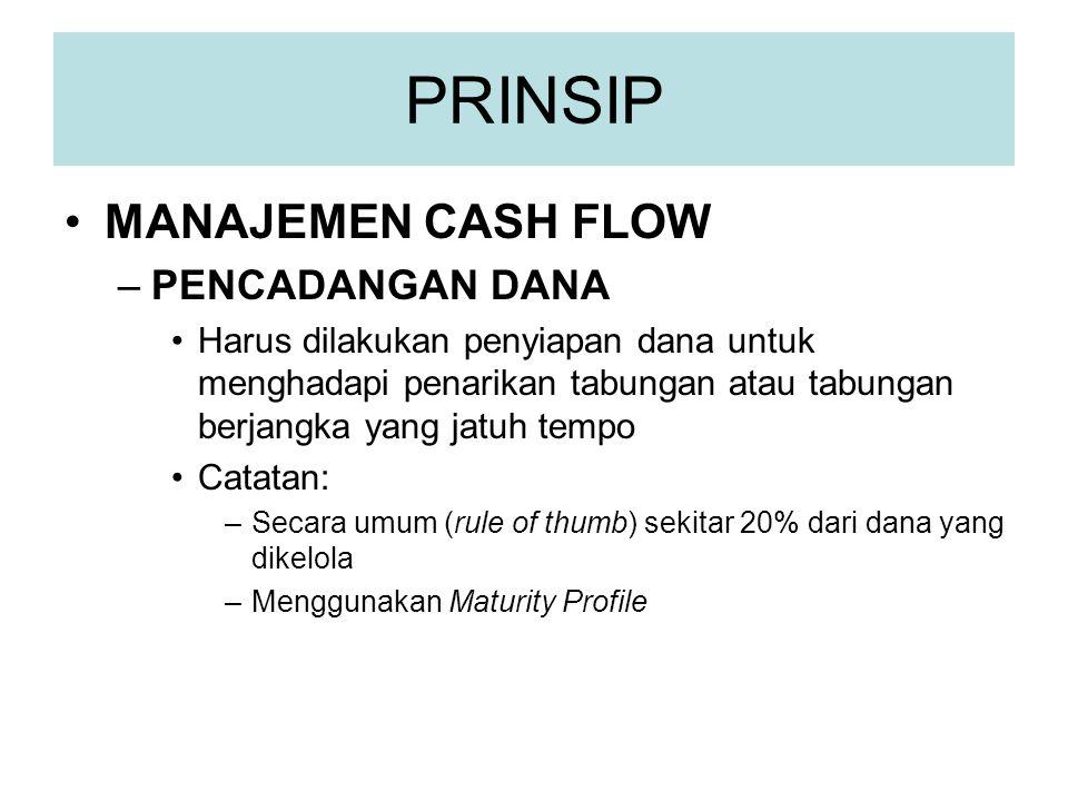 PRINSIP •MANAJEMEN CASH FLOW –PENCADANGAN DANA •Harus dilakukan penyiapan dana untuk menghadapi penarikan tabungan atau tabungan berjangka yang jatuh