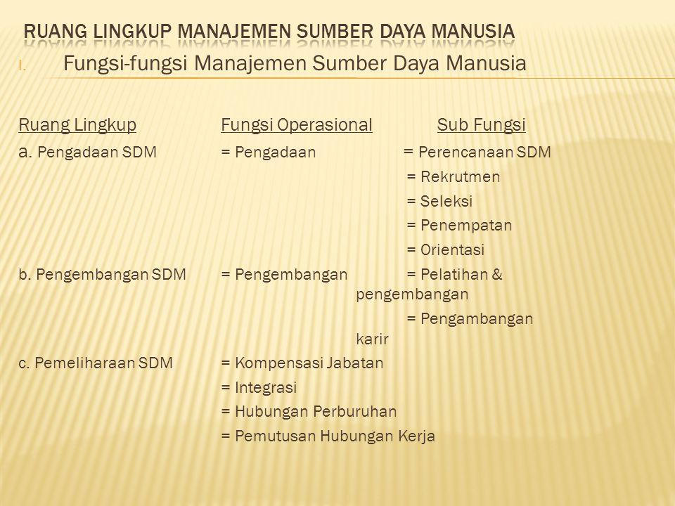 I. Fungsi-fungsi Manajemen Sumber Daya Manusia Ruang LingkupFungsi Operasional Sub Fungsi a. Pengadaan SDM= Pengadaan = Perencanaan SDM = Rekrutmen =