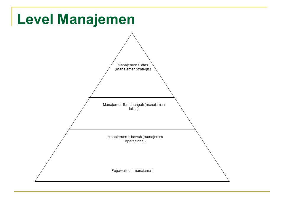 Level Manajemen Manajemen tk atas (manajemen strategis) Manajemen tk menengah (manajemen taktis) Manajemen tk bawah (manajemen operasional) Pegawai no