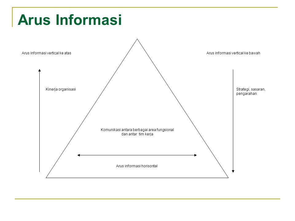 Arus Informasi Arus informasi vertical ke atas Arus informasi horisontal Komunikasi antara berbagai area fungsional dan antar tim kerja Arus informasi