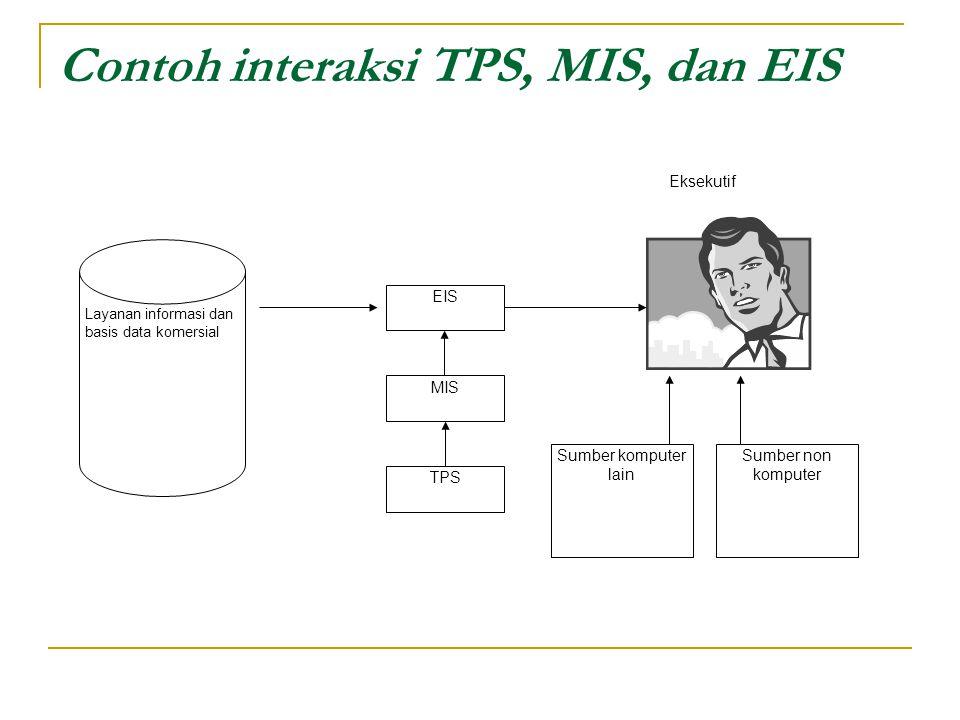 Contoh interaksi TPS, MIS, dan EIS Layanan informasi dan basis data komersial EIS MIS TPS Sumber komputer lain Sumber non komputer Eksekutif