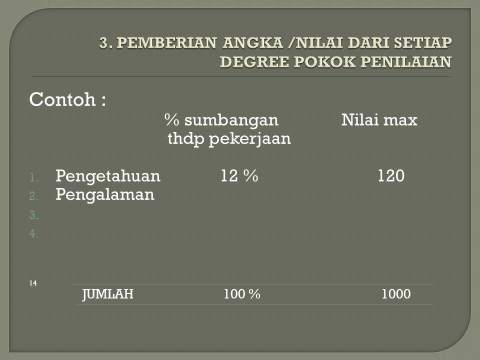  Menentukan angka minimum Angka max = 120 = 20 Jml degree 6 Maka angka degree untuk pengetahuan Degree 1 2 3 4 5 6 Angka 20 40 60 80 100 120