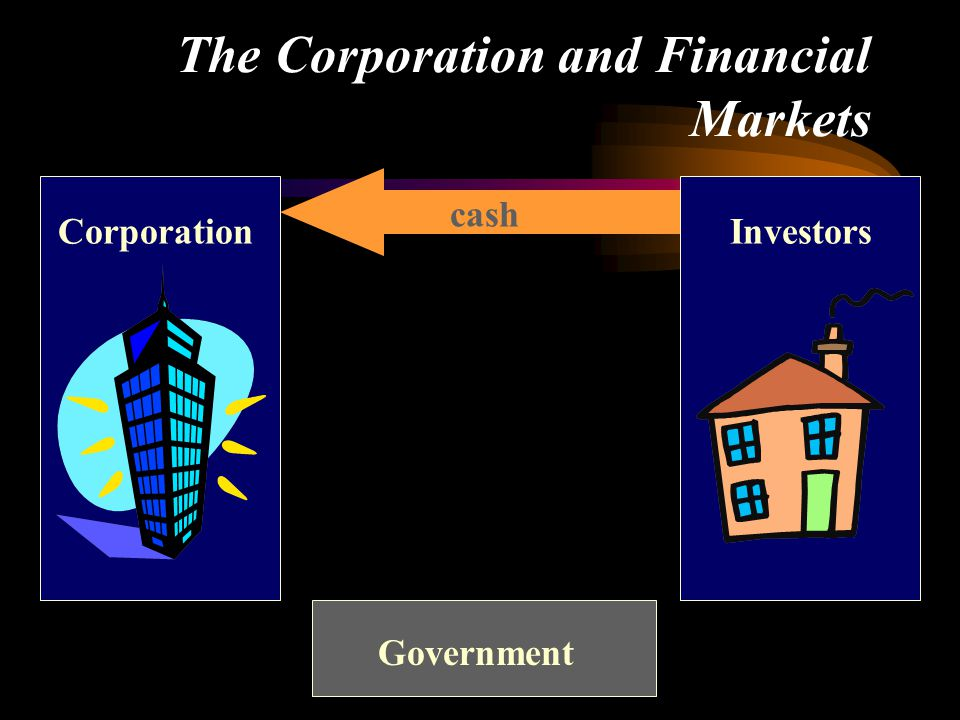 The Corporation and Financial Markets cash Government CorporationInvestors