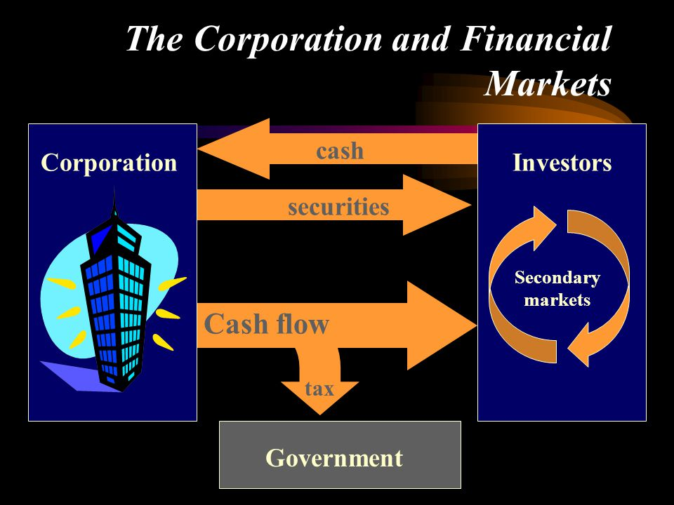 The Corporation and Financial Markets cash Investors Secondary markets Government securities Cash flow tax Corporation