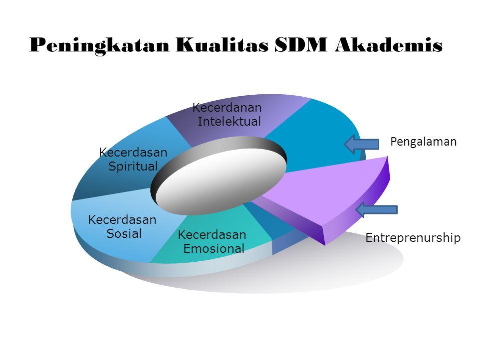 Peningkatan Kualitas SDM Akademis Kecerdasan Spiritual Kecerdanan Intelektual Pengalaman Entreprenurship Kecerdasan Emosional Kecerdasan Sosial