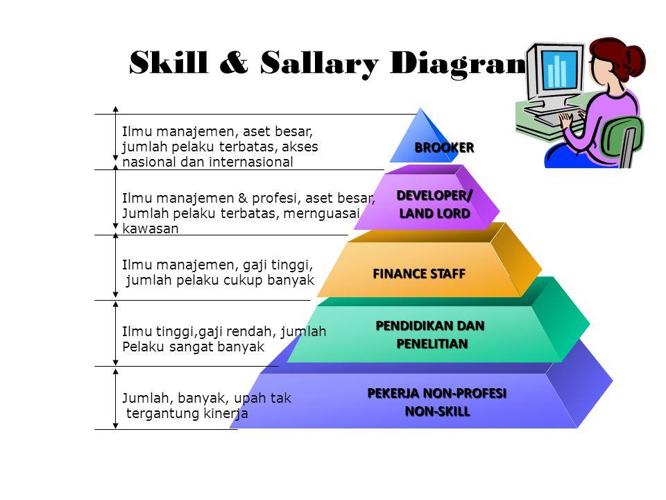 Skill & Sallary Diagram Ilmu manajemen, aset besar, jumlah pelaku terbatas, akses nasional dan internasional Ilmu manajemen & profesi, aset besar, Jumlah pelaku terbatas, mernguasai kawasan Ilmu manajemen, gaji tinggi, jumlah pelaku cukup banyak Ilmu tinggi,gaji rendah, jumlah Pelaku sangat banyak Jumlah, banyak, upah tak tergantung kinerja BROOKER DEVELOPER/ LAND LORD FINANCE STAFF PENDIDIKAN DAN PENELITIAN PENELITIAN PEKERJA NON-PROFESI NON-SKILL
