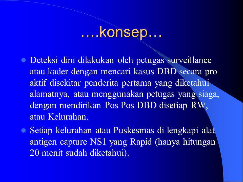 ….konsep…  Deteksi dini dilakukan oleh petugas surveillance atau kader dengan mencari kasus DBD secara pro aktif disekitar penderita pertama yang diketahui alamatnya, atau menggunakan petugas yang siaga, dengan mendirikan Pos Pos DBD disetiap RW, atau Kelurahan.
