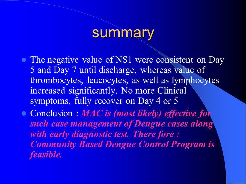 summary  The negative value of NS1 were consistent on Day 5 and Day 7 until discharge, whereas value of thrombocytes, leucocytes, as well as lymphocy