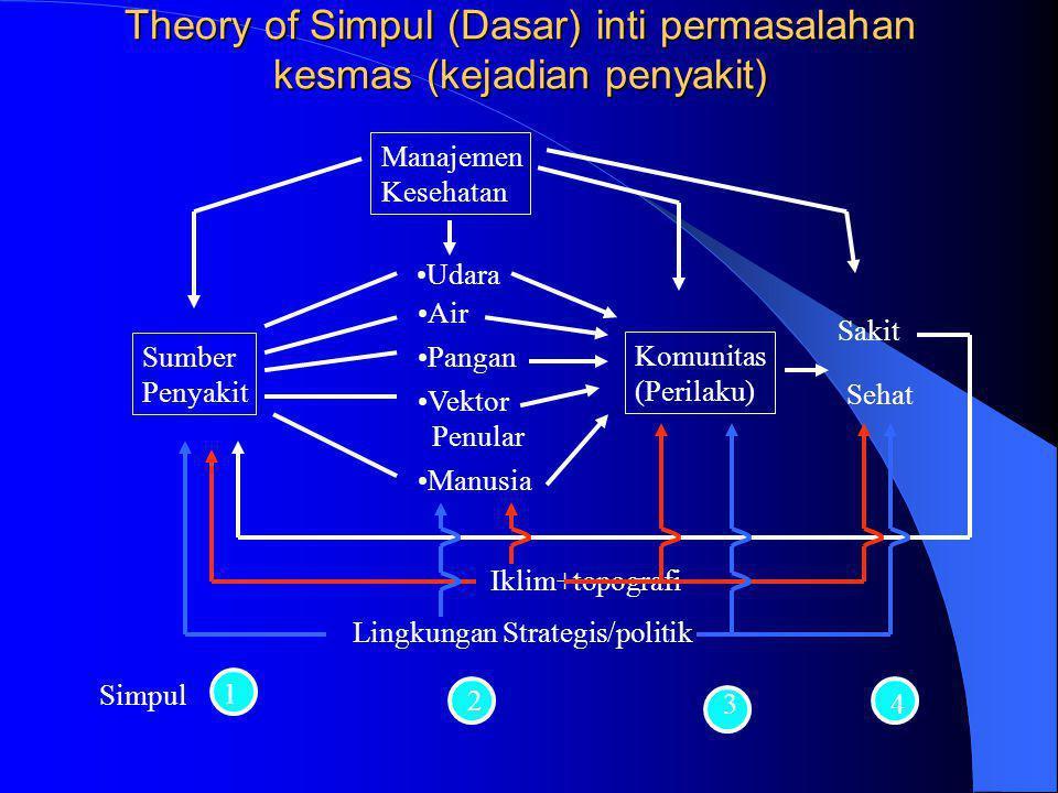 Theory of Simpul (Dasar) inti permasalahan kesmas (kejadian penyakit) Manajemen Kesehatan •Udara •Air •Pangan •Vektor Penular •Manusia Sumber Penyakit